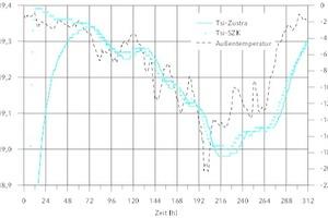 """<div class=""""Bildtitel"""">Raumseitige Oberflächentemperatur für AW08 </div>bei T<sub>i</sub> = 20 °C = const. und T<sub>e</sub> in Berlin 14.12.-25.12.1969<irfontsize style=""""font-size: 4.000000pt;""""> </irfontsize>"""