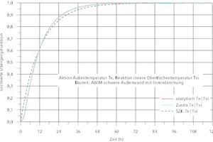 "<div class=""Bildtitel"">Normierte Übergangsfunktion Te|Tsi </div>(Aktion T<sub>e</sub>, Reaktion T<sub>si</sub>) für AW04"
