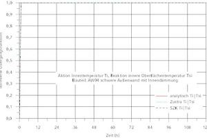 "<div class=""Bildtitel"">Normierte Übergangsfunktion Ti|Tsi </div>(Aktion Ti, Reaktion Tsi) für AW04<irfontsize style=""font-size: 4.000000pt;""> </irfontsize>"