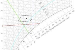 """<div class=""""Bildtitel"""">h,x-Diagramm mit Darstellung der Linien </div>gleicher Temperatur (rot), absoluter Feuchte (dunkelblau), relativer Feuchte (hellblau) und Enthalpie (grün). Somit können alle Zustands–punkte für feuchte Luft basierend auf zwei Angaben (t, φ, x, h) im h,x-Diagramm dargestellt werden."""