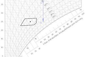 """<div class=""""Bildtitel"""">Darstellung einer Luftabkühlung </div>ohne Entfeuchtung (3-4)"""