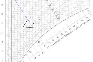 """<div class=""""Bildtitel""""><irspacing style=""""letter-spacing: -0.025em;"""">Adiabate Luftbefeuchtung mit Enthalpieregelung</irspacing></div>Prozess der Luftbefeuchtung durch Zerstäubung und Verdunstung von flüssigem Wasser. Außenluft (0 °C, x = 2g/kg) wird zunächst auf 45°C erwärmt, dann auf 8 g/kg Feuchte und 25<irfontsize style=""""font-size: 0.100000pt;""""></irfontsize>°C befeuchtet. <irfontsize style=""""font-size: 4.000000pt;""""> </irfontsize>"""