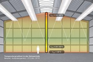 Mit Deckenstrahlplatten lässt sich Erwärmung bzw. die gewünschte Temperatur besonders wirtschaftlich erreichen. Das zeigt sich an der Temperaturschichtung.<br />(t<sub>amb </sub>= ambient operating temperature, Betriebsumgebungstemperatur)
