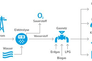 Künftig soll Wasserstoff in erster Linie durch Großanlagen zur Elektrolyse gewonnen werden.