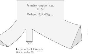 """<div class=""""Bildtitel"""">Exergieflussbild</div>für die Heizung und Stromversorgung eines Gebäudes im Kraft- Wärme-Kopplungs-Betrieb am Beispiel mit einem kleinen BHKW, Typ """"Dachs"""" mit einer Leistung von 5,5 kW<sub>el</sub> und 14,8 kW<sub>th</sub> bei Verwendung der Brennwerttechnui (Bild 3 gemäß 1. und 2. Hauptsatz)"""
