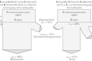 """<div class=""""Bildtitel"""">Energieflussbild eines Heizkessels </div>mit Brennwerttechnik zur Wärmeversorgung eines Gebäudes (links) und eines G-und-D-Kraftwerks (rechts) zur Stromversorgung des Gebäudes"""