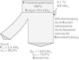 """<div class=""""Bildtitel"""">Energieflussbild </div>für die Heizung und Stromversorgung eines Gebäudes im Kraft-Wärme-Kopplungs-Betrieb am Beispiel eines kleinen BHKW, Typ Dachs, mit einer Leistung von 5,5 kW<sub>el </sub>und 14,8 kW<sub>th </sub>bei Verwendung der Brennwerttechnik Bild 2 gemäß 1. HS"""