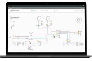 Überblick über das Energiesystem