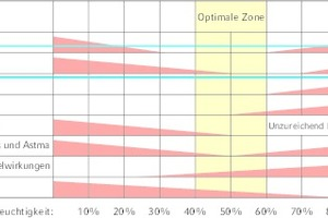"""<div class=""""Bildtitel"""">Der für Menschen </div>optimalen Luftfeuchtigkeitsbereich ist gleichzeitig ein schlechtes Klima für Keime und Viren."""