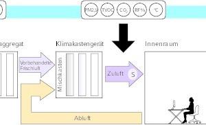 """<div class=""""Bildtitel"""">Der """"Reset""""-Standard </div>erfasst über Sensoren verschiedene Luftqualitätsparameter in der Frischluftzu- und abfuhr sowie in den Innenräumen."""
