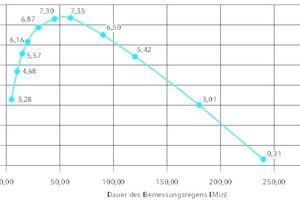 """<div class=""""Bildtitel"""">Dimensionierung </div>von Sickerfläche und Retentionsvolumen des unterirdischen Sickertunnels """"CaviLine"""". Vier Elemente mit einer Länge von zusammen 9,80 m innenseitig erfüllen die Anforderungen und bieten darüber hinaus 33 % Reservevolumen."""