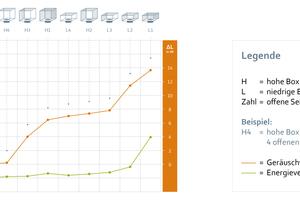 """<div class=""""Bildtitel"""">Energieverbrauch und Geräusch </div>verändern sich, je nachdem wie das Gehäuse die Durchströmung beeinflusst – also ob axial von vorne angesaugt wird, radial von allen Seiten oder einseitig.<irfontsize style=""""font-size: 4.000000pt;""""> </irfontsize>"""