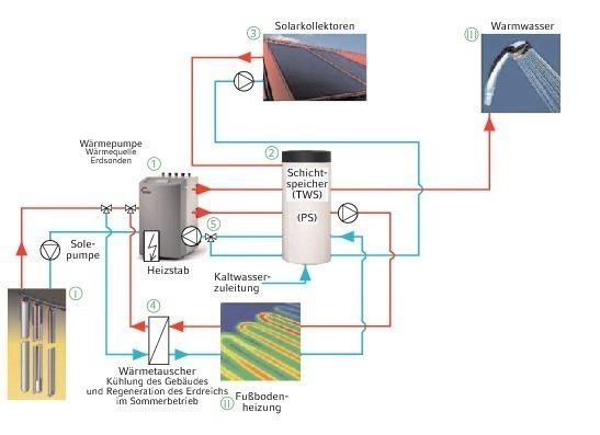 tab | Themen | Energie/Solar | Fachartikel | Wärmepumpen im ISE ...