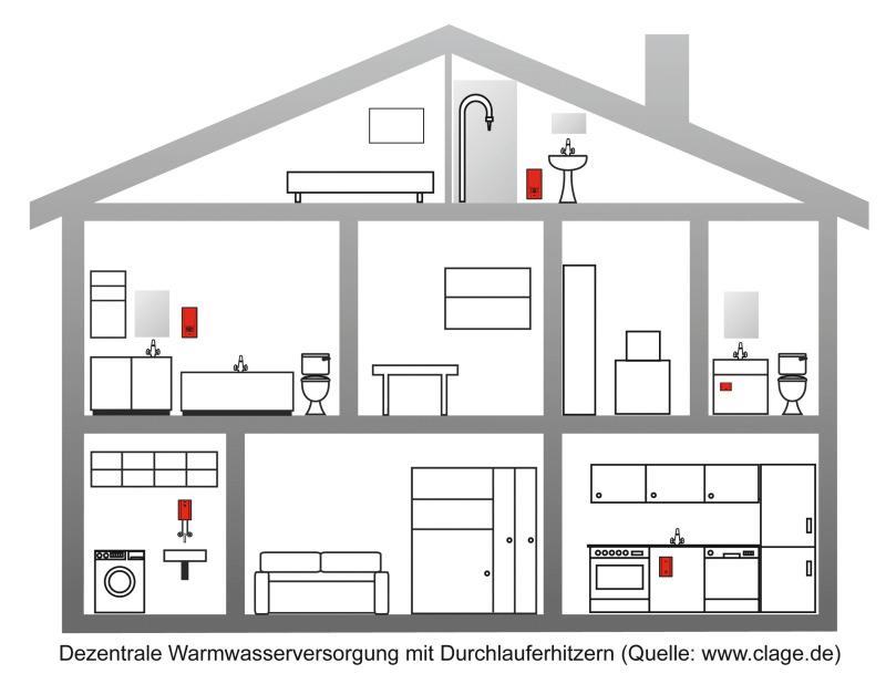 mit durchlauferhitzern tab das fachmedium der tga branche. Black Bedroom Furniture Sets. Home Design Ideas