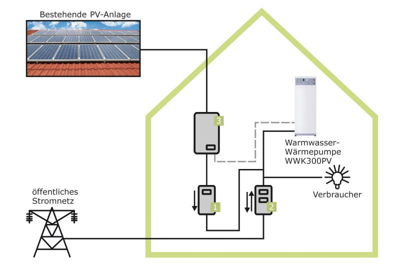 photovoltaik warmwasser