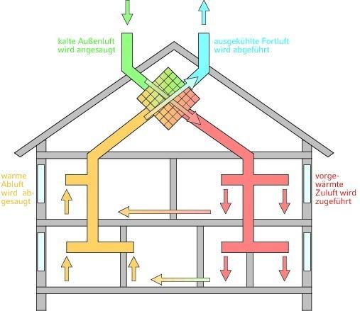 zu und abluftsysteme klimaanlage und heizung zu hause. Black Bedroom Furniture Sets. Home Design Ideas