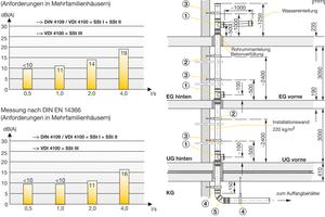 """""""Friaphon"""" erfüllt, in Kombination mit der """"Phonoklip""""-Stütz- und Losschelle, alle in der DIN 4109, der DIN EN 14366 und im VDI Regelwerk definierten Schallschutz-Anforderungen"""