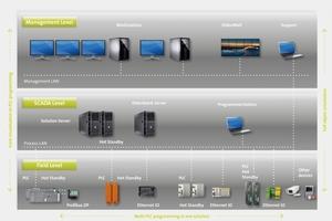"""""""XAMControl"""" umfasst als ganzheitliche hardwareunabhängige Lösung alle Bereiche der Gebäudeleittechnik von der Management- bis zur Feldebene."""