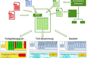 Mit Excel-VBA-Lösungen lassen sich Daten wunschgemäß visualisieren.