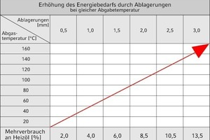 "<div class=""grafikueberschrift"">Erhöhter Energiebedarf durch Ablagerungen</div>"