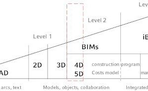 """<div class=""""grafikueberschrift"""">Entwicklung von BIM </div>Anfang, aktueller Stand und perspektivisch der zu erwartende Ausbau."""