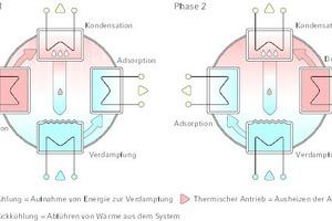 "<div class=""grafikueberschrift"">Schema des Adsorptionsprozesses</div>"