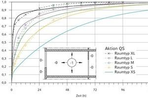 """<div class=""""grafikueberschrift"""">1 Neue Raumtypen</div> Normierte Übergangsfunktionen der Kühllast für die Aktion QS (absorbierte Strahlungswärme innen) im Vergleich zwischen alten (gestrichelt) und neuen (durchgezogen) Raumtypen der VDI 2078<br />"""