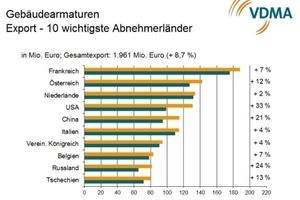 Die zehn wichtigsten Abnehmerländer im Export für Gebäudearmaturen aus Deutschland