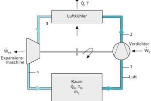 """<div class=""""grafikueberschrift"""">Funktionsschema</div>Aufbau des linkslaufenden Joule-Kaltluft-Kreisprozesses und ...<br />"""