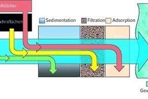 """<div class=""""grafikueberschrift"""">Behandlungsbedarf </div>Abfließendes Niederschlagswasser wird mit Hilfe von Sedimentation, Filtration und Adsorption gereinigt"""