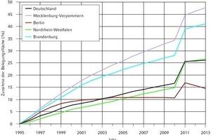 """<div class=""""grafikueberschrift"""">Belegungsflächen</div>Darstellung für verschiedene Bundesländer nach [10]:a) Prozentuale Zunahme der Belegungsflächeb) Pro-Kopf-Wohnfläche in m²/Person im Jahr 2013"""