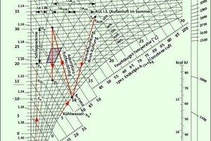 Bild <strong>8</strong>: h,x-Diagramm der Auswertung