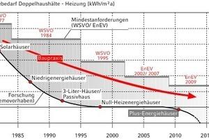 """<div class=""""grafikueberschrift"""">Primärenergiebedarf Heizung</div>Zwischen Mindestanforderungen und Demovorhaben bewegt sich die tatsächliche Praxis beim energiesparenden Bauen."""