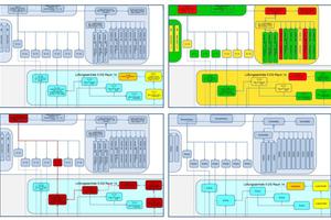 Eine Grafik vier Inhalte mit unterschiedlichen Darstellungen