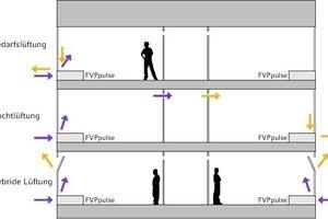"""<div class=""""grafikueberschrift"""">Lüftungskonzepte für instationäre Systeme</div>Eine """"hybride Lüftung"""" kann mit einem einfachen Raumbediengerät realisiert werden; da für die Variante """"Nachtlüftung"""" mehrere Geräte im Gebäude miteinander kommunizieren und auch Innenzonen belüftet werden, ist hier die Anbindung an eine Gebäudeleittechnik notwendig"""