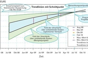 Bild 3: Kosten/Zeit bei vollständiger Planung und transparenter Kostenverfolgung<br />