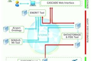 """<div class=""""grafikueberschrift"""">Prozessablauf Cascade ICT</div>"""