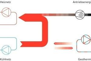 """<div class=""""grafikueberschrift"""">Dualbetrieb</div>Eine besondere Betriebsform stellt der Dualbetrieb dar: Gleichzeitiges Heizen und Kühlen ist möglich; im Dualbetrieb dient die Geothermie je nach Energiebilanz im Gebäude als Wärmequelle oder Wärmesenke<br />"""