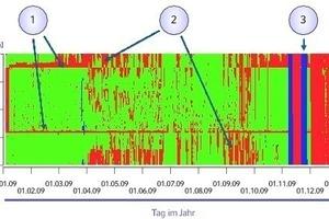 """<div class=""""grafikueberschrift"""">Funktionale Abnahme der Gebäudeautomation</div>Rot zeigt an, dass die spezifizierte Funktion nicht vorlag"""