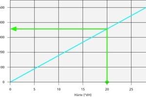 """<div class=""""grafikueberschrift"""">Gelöster Kalk in Wasser</div>Die Kalkabscheidung wird in erster Linie durch die Menge des im Wasser gelösten Kalks (Kalziumkarbonat) bestimmt. Das Diagramm zeigt, wie viel Gramm Kalk je nach Härtegrad des Wassers in einem Kubikmeter Wasser ausfallen kann."""