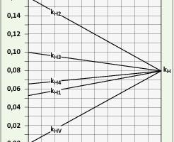 Bild <strong>5</strong>: Spezifische Heizkosten der vier Nutzer in Abhängigkeit vom Verteilfaktor f (k<sub>H</sub> = <strong>0,08</strong> €/kWh)<br />