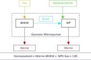 """<div class=""""grafikueberschrift"""">Anlagenkombination</div>Gas-BHKW und Elektro-Wärmepumpe, Berechnung der Heizkennzahl"""