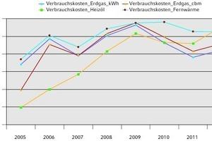 """<div class=""""grafikueberschrift"""">Verbrauchskostenentwicklung</div>Verlauf der Verbrauchskosten für die Raumheizung"""