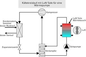 """<div class=""""grafikueberschrift"""">Kühlung mit Luft-/Sole-Wärmetauscher</div>"""