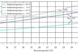 """<div class=""""grafikueberschrift"""">kritischer Feuchtegehalt in der Raumluft </div>Darstellung in Abhängigkeit der Raum- und Außentemperatur sowie der Wärmedämmung (Gesamtluftdruck 1013 hPa)"""