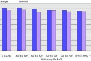 """<div class=""""grafikueberschrift"""">Anlagen ohne Warmwasserbereitung</div>Relative Verteilung der Kesselnutzungsgrade über verschiedene Gebäudegrößen in Anlagen ohne Warmwasserbereitung"""