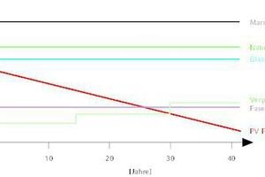 """<div class=""""grafikueberschrift"""">Wirtschaftlichkeit der PV-Fassade </div>Vergleich zu anderen Fassadenmaterialien: Dank der Stromproduktion ist die PV-Fassade nach 30 Jahren sogar günstiger als eine verputzte Fassade."""