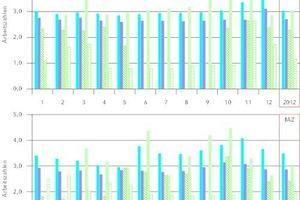 """<div class=""""grafikueberschrift"""">Jahresarbeitszahlen der Wärmepumpen </div>in den Jahren 2012 (oben) und 2013 (unten)."""