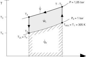"""<div class=""""grafikueberschrift""""></div>... Darstellung im T,s-Diagramm (offener Kreisprozess)<br />"""