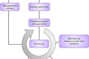 """<div class=""""grafikueberschrift"""">Prozessablauf nach ISO 50001</div>"""
